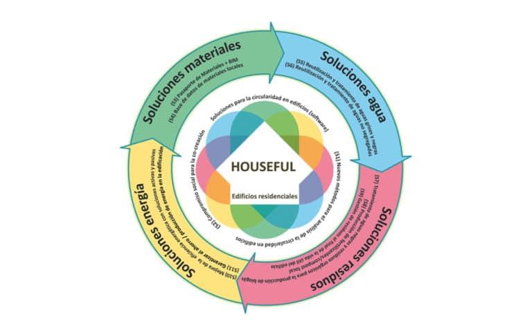 Houseful